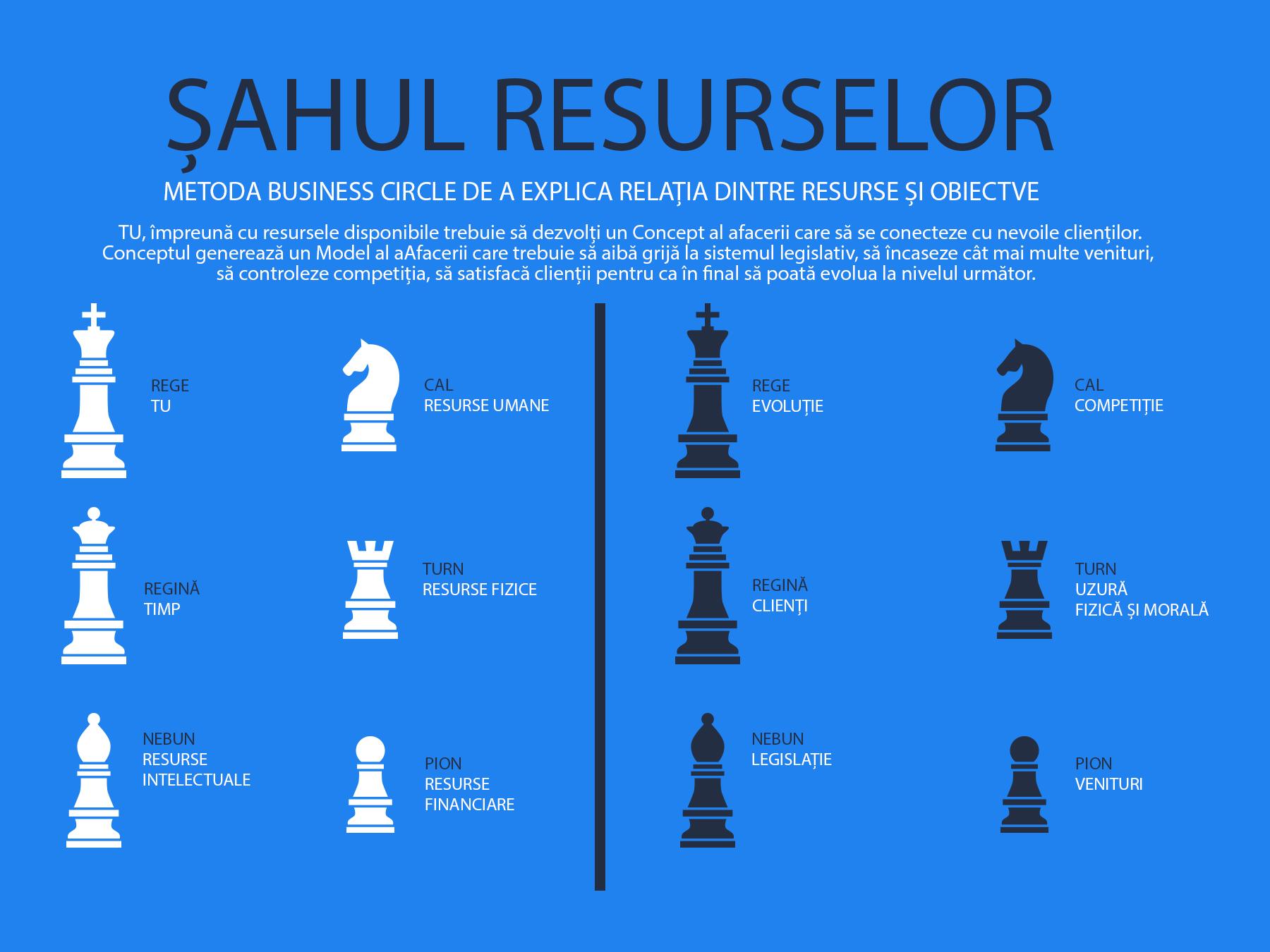 Sahul resurselor - Metoda Business Circle de a explica relația dintre Resurse și Obiective