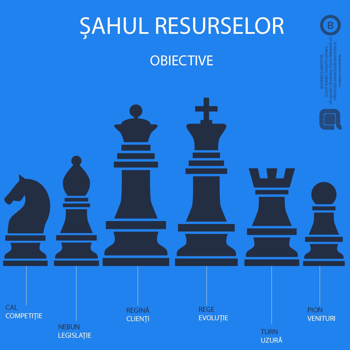 Șahul Resurselor Obiective