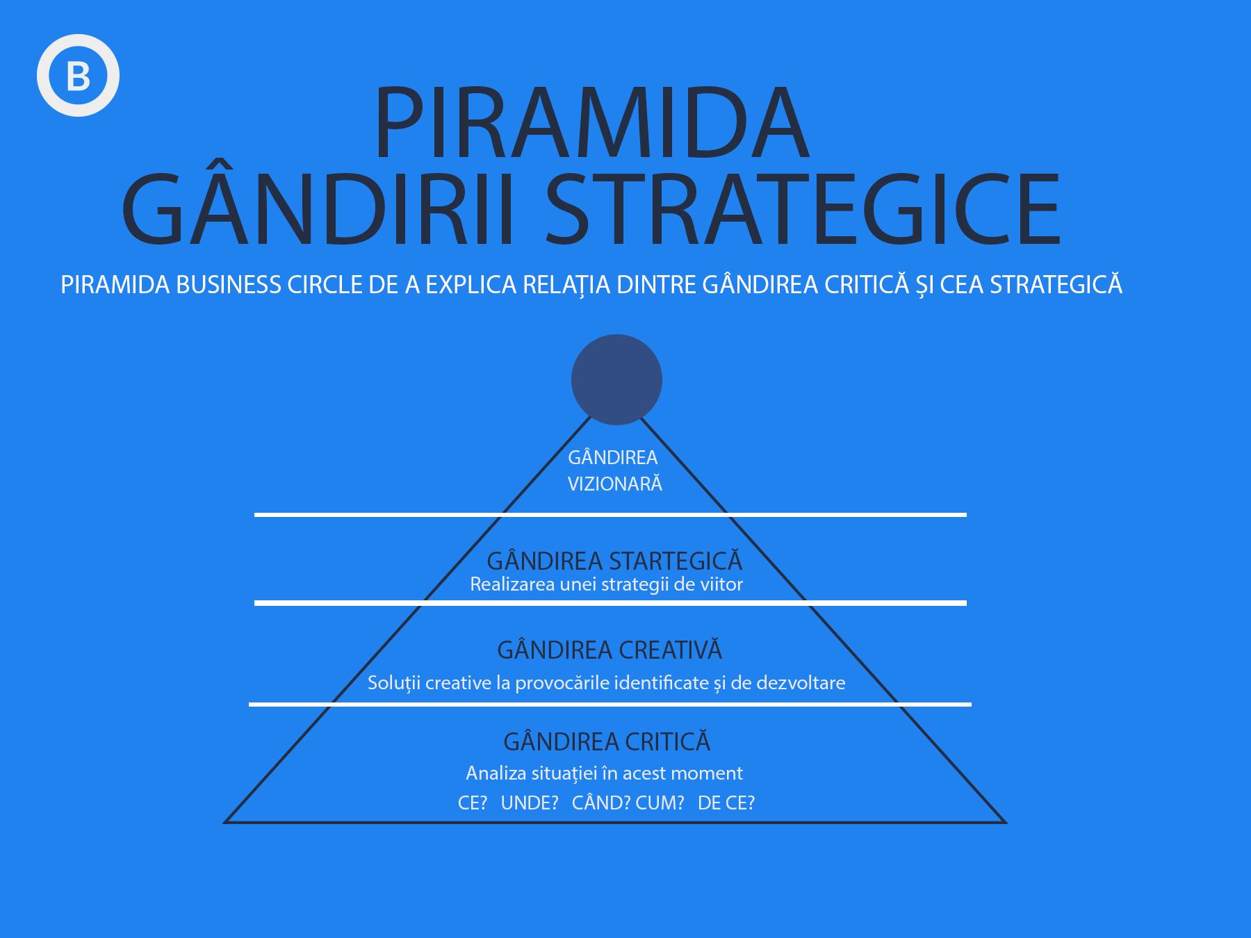 Piramida Gândirii Strategice a Business Circle