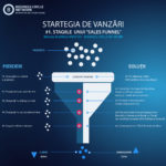 SalesFunnel -Business Circle Romania