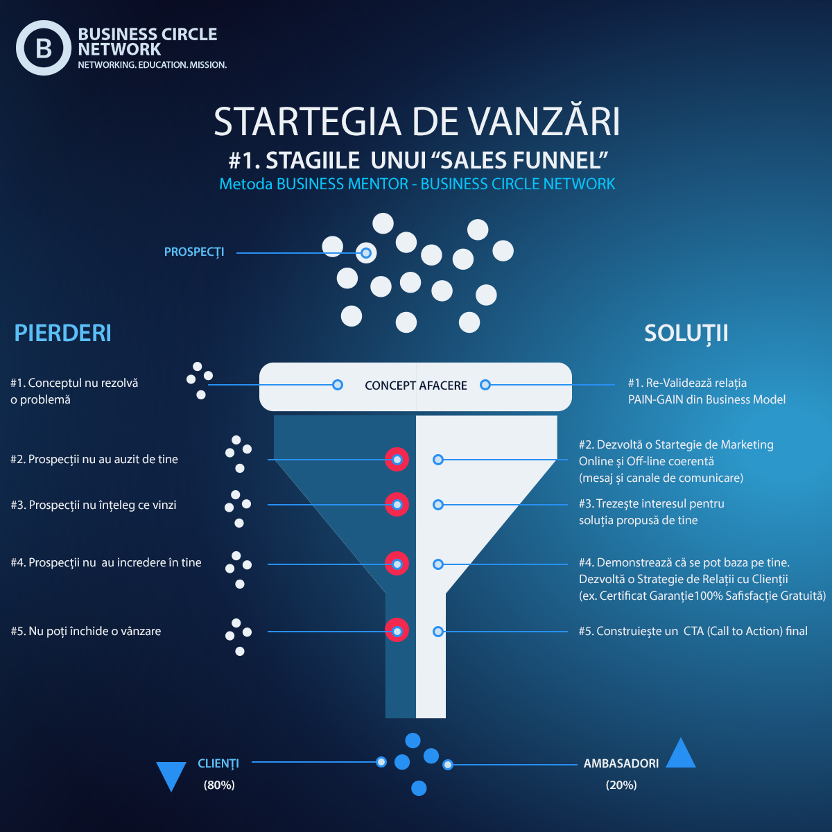 SalesFunnel -Business Circle Romania