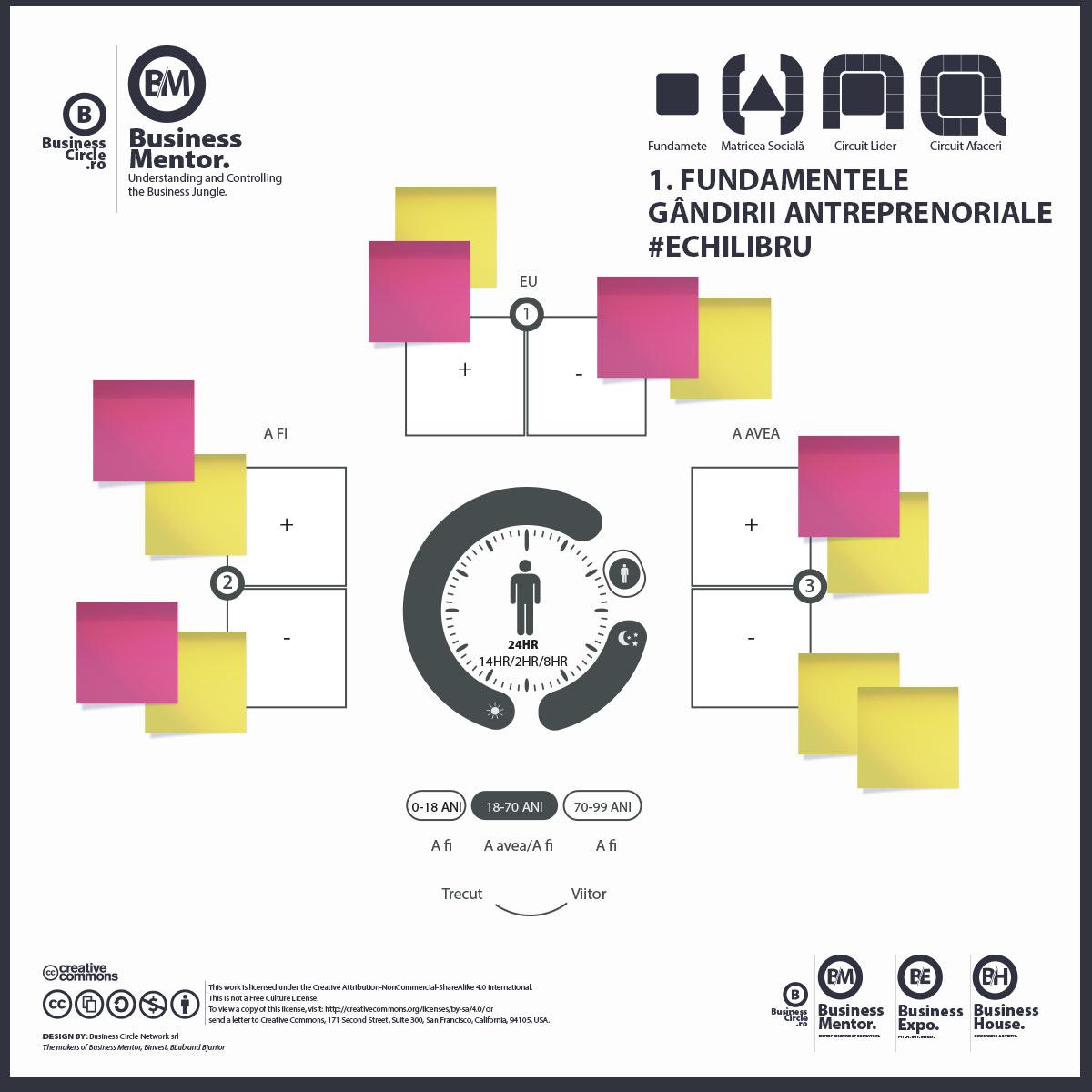 Fundamentele Gândirii Antreprenoriale