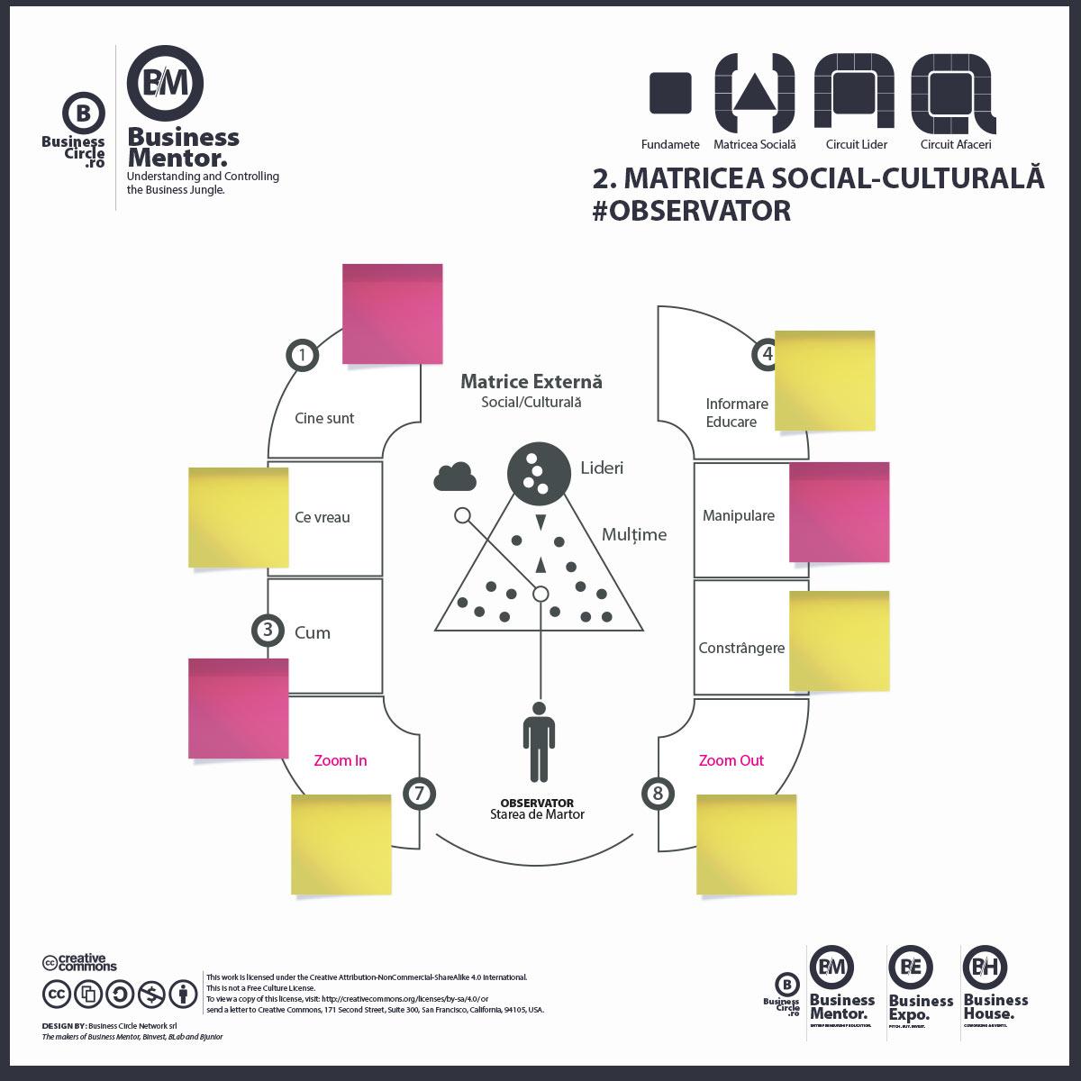 Matricea Social Cultural Economica